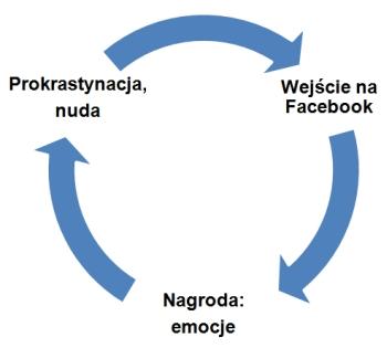 Pętla nawyku Facebook