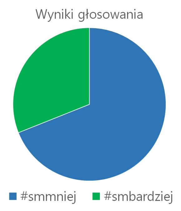 wynik_badania